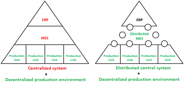 en Distributed control systems diference